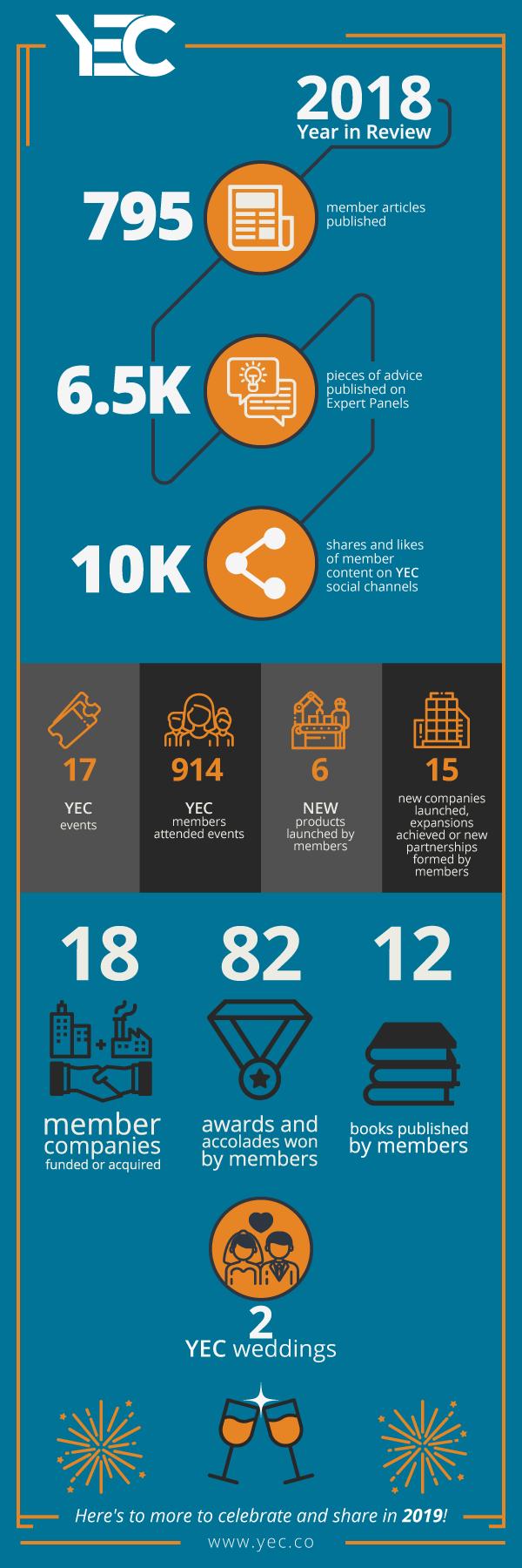 Infographic: YEC Member News 2018 Recap