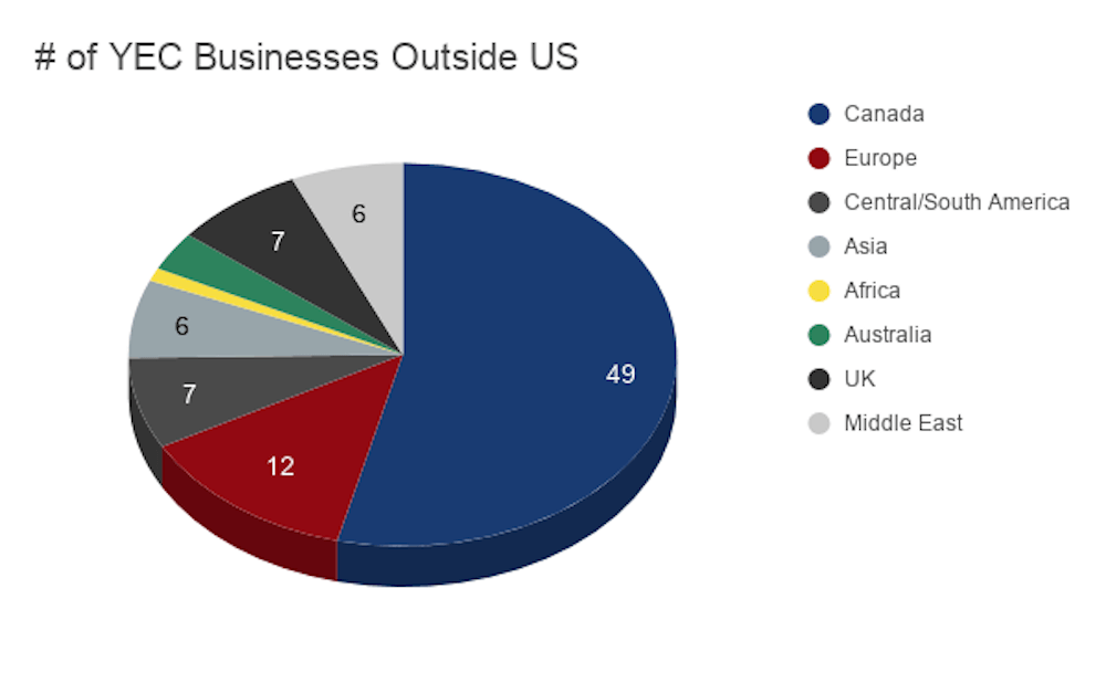 # of YEC Businesses Outside US 1000