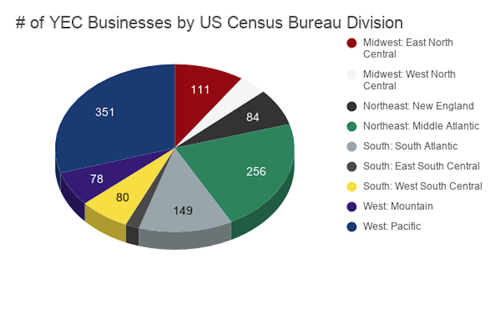 # of YEC Businesses by US Census Bureau Division 1000