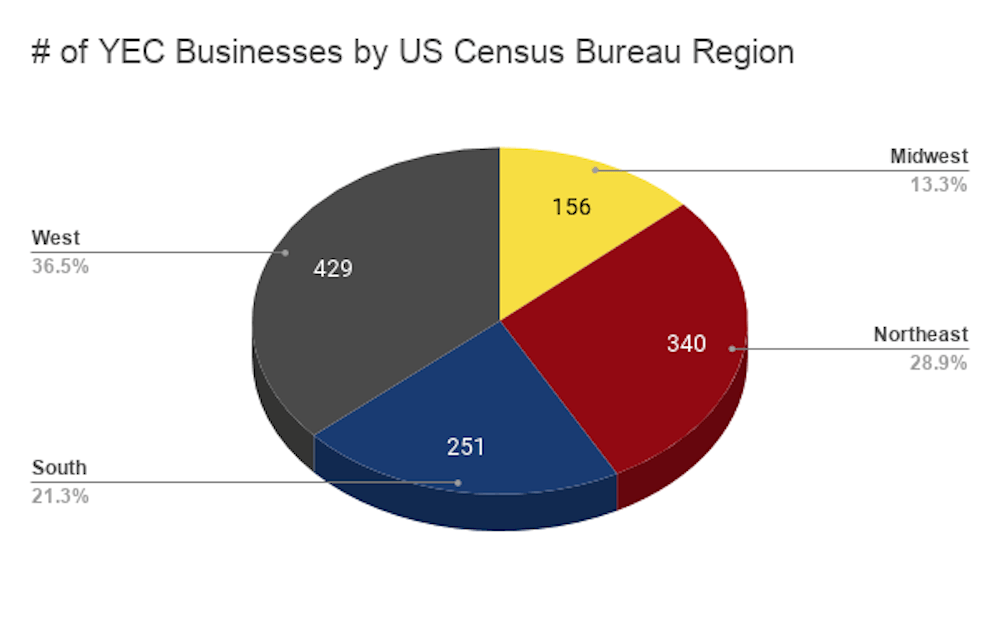 # of YEC Businesses by US Census Bureau Region 1000